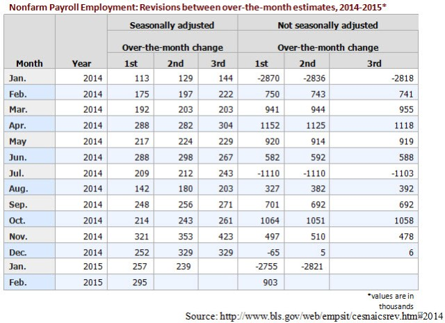 Nonfarm Payroll Employment Table