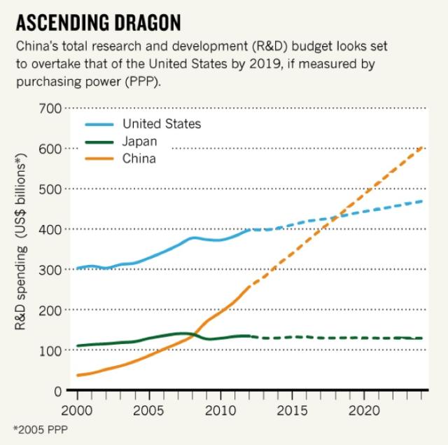 Ascending Dragon chart