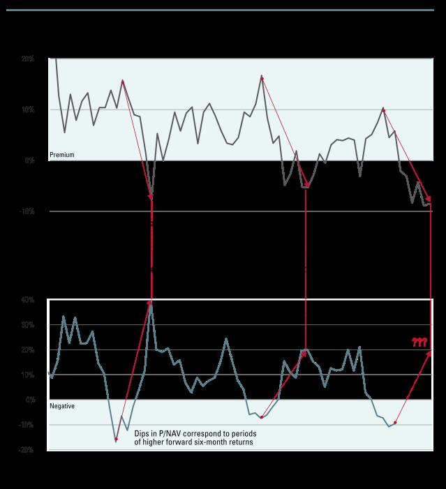 02_Blog_REITs_Charts+Tables_101515_LineCharts-Correlation