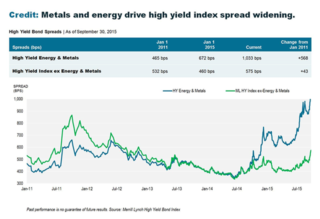 WEB_Metals+Energy_HYIndex_Chart_640px-wide_thru093015_120715